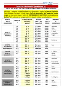 tabella-valori-addolcitori-depuratori-purificatori-erogatori-d-acqua-impianto-osmosi-inversa-uso-domestico-ristoranti–bar-vigenza-veneto-idronord