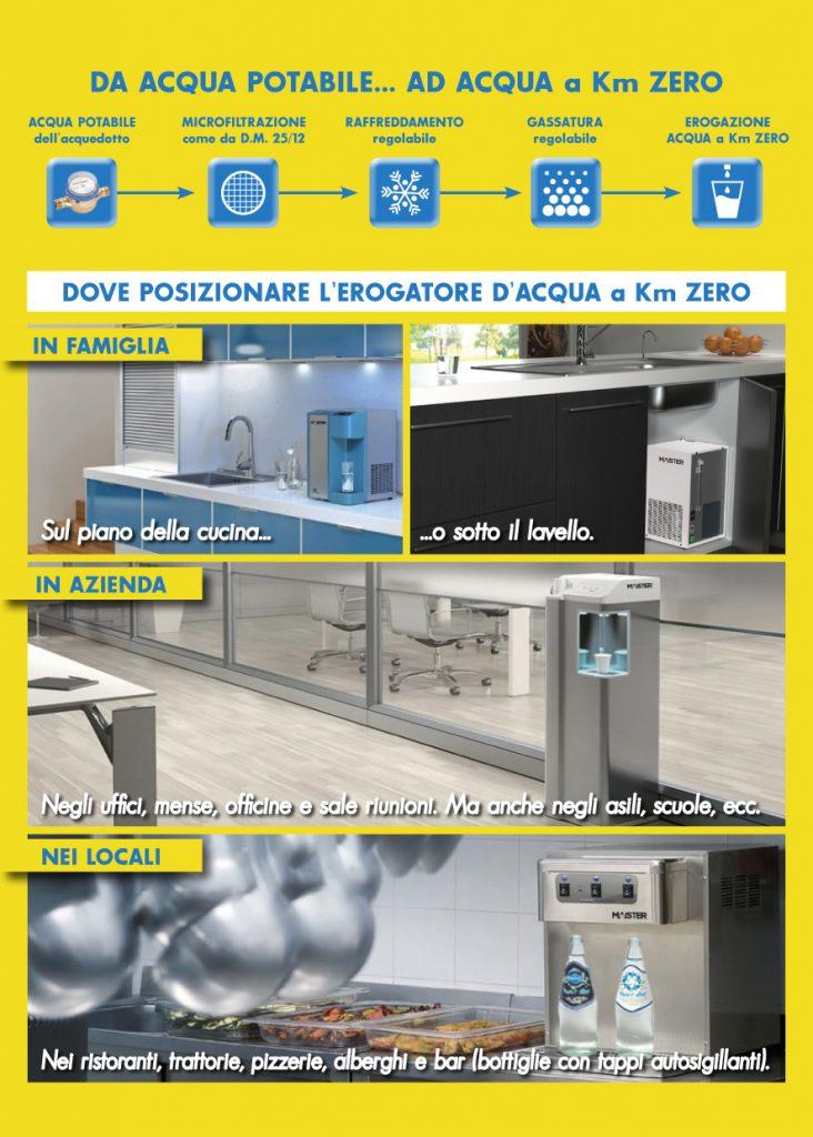 Erogatore acqua naturale liscia frizzante gassata fredda casa refrigeratori ufficio bar ristorante volantino